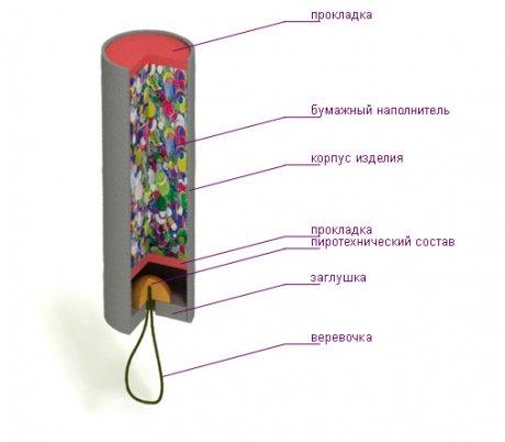 Фейерверк в Электростали Доставка фейерверков и салютов в